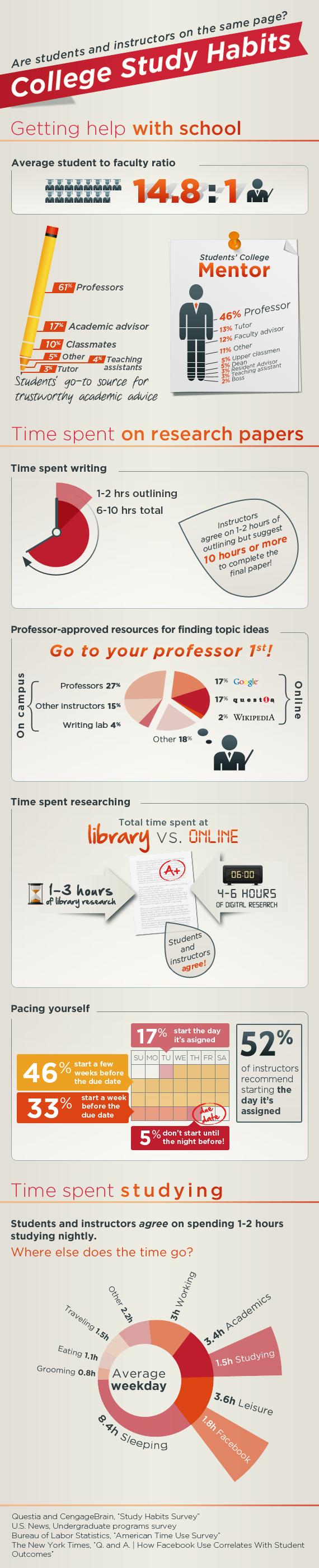 study habits infographic